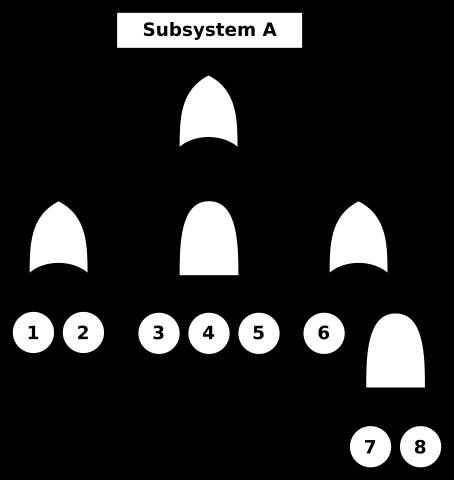 Aéronautique process de fiabilisation