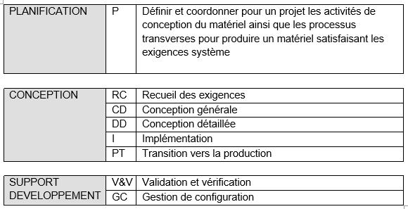 Aéronautique process de fiabilisation -4