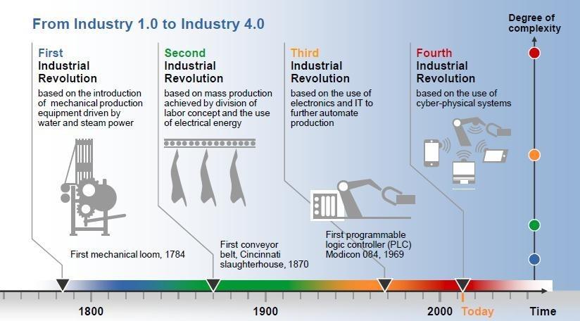 L'IloT désigne l'Internet Industriel des Objets