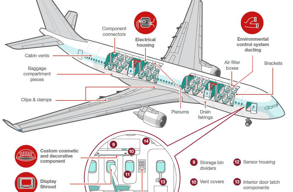 L'impression 3D dans l'aéronautique depuis 10 ans : où en est-on ?