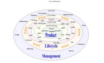 CAO, PLM et système de gestion données techniques : la maîtrise du cycle de vie produit. L'ingénierie au centre du dispositif